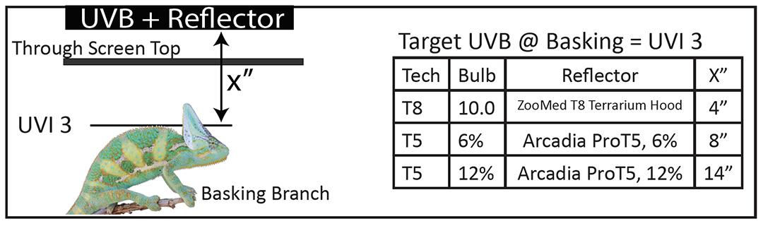 UVB Chart